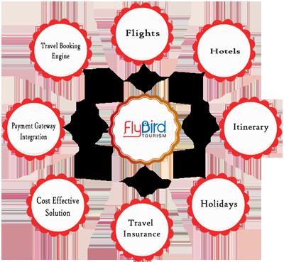 Online Travel Agency | B2B Travel Agency | White Label